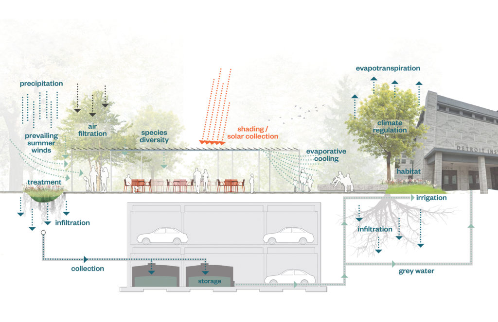 Illustration of Sustainability Systems in Summer at DIA Plaza