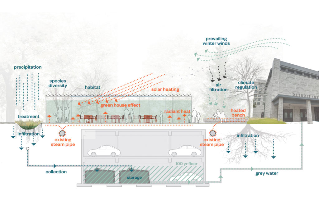 Illustration of Sustainability Systems in Winter at DIA Plaza